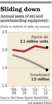 La-fi-ski-sales-20130111-g
